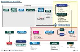 Proposal Process Flow Chart Rev4