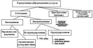 НОУ ИНТУИТ Лекция Введение Структура информационных ресурсов предприятия