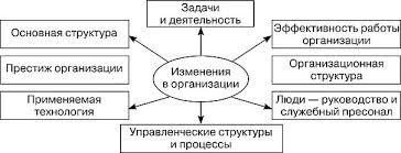 РЕСТРУКТУРИЗАЦИЯ В СИСТЕМЕ АНТИКРИЗИСНОГО УПРАВЛЕНИЯ  Рис 4 4 Объекты изменений в организации