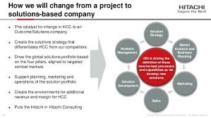 hitachi consulting logo. scalable and supportable solutions; 13. hitachi consulting logo