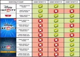 Compatibility Disney Infinity Wiki