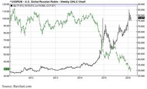 Russian Ruble Chart Bigger Trouble With The Ruble Seeking Alpha