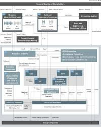 Corporate Governance Structure Chart Corporate Governance Mitsubishi Heavy Industries Ltd
