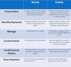 buy v lease should you buy or lease a vehicle rategenius lending services