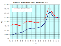 Real Estate Value Chart Baltimore Maryland Housing Graph Jps Real Estate Charts