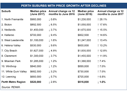 Perth Median House Price Chart 12 Perth Suburbs With Price Growth After Declines Last Year