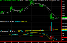 3 Big Stock Charts For Wednesday Zoetis News Corp And