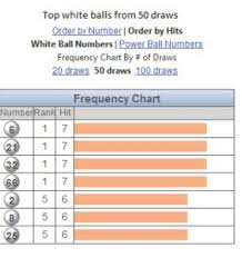 Powerball Numbers Frequency Number Chart Pick Winning Lottery Numbers For Powerball Free Lottery Group