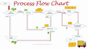 Process Flow Diagram 7 Qc Tools Process Flow Chart In Quality Control Flow Diagram In Quality