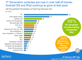 Videogame Statistics Ps2 Still Tops Ps3 In U S Homes And Other Surprising Stats From