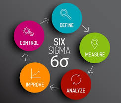 Define Customer Service How To Deliver Better Customer Service With Six Sigma