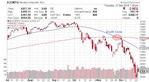 50 Day Moving Average Charts Will Stock Market Uncertainties Be The Main Story Of 2019