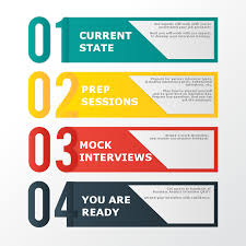 the process architects interview service fee 299 00