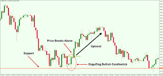 Learn How To Read Forex Candlestick Charts Like A Pro