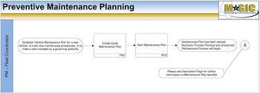 Preventive Maintenance Process Flow Chart Business Process Flowchart Fleet Management Packet