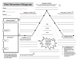Short Story Plan Template Writing Short Story Worksheets A Cycconteudo Co