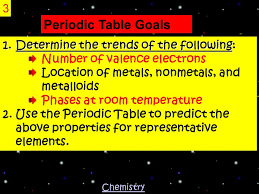 Properties of Atoms & The Periodic Table 1 How big is an atom ...