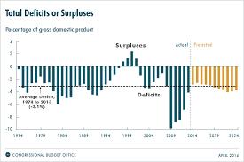 Obamacare Deficit And Debt Obamacare Facts