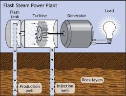 mr stevenson s 7th grade electricity 7a geothermal power the flash steam power plant