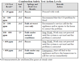 Combustion Analysis Chart Putting Caz And Combustion Tests To Action And Making