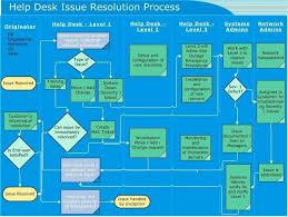 Help Desk Ticket Flow Chart Www Bedowntowndaytona Com
