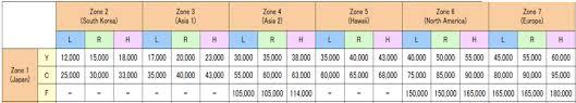 Ana Redeem Chart Maximizing The New Ana Award Charts The Points Guy