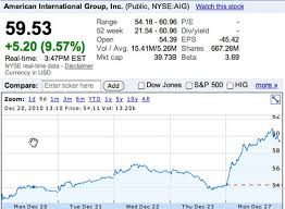 Aig Stock Quote AIG American International Group Inc Stock quote induced 61
