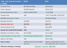 Real Estate Renting Real Estate Renting Vs Buying Revisited