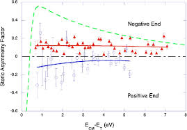 ch3co2h figure 4 from experimental evidence for the role of the pi