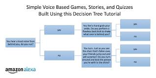 Choose Your Own Adventure Story Template New Alexa Skills Kit Template Step By Step Guide To Build A