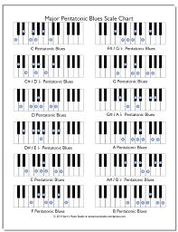 Free Minor Pentatonic Blues Scale Chart Piano Music Piano