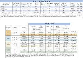 Wyndham Nashville Points Chart Resort Info