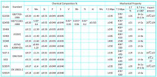 Universal Column Weight Chart H Beams