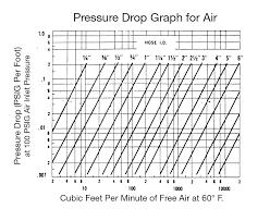 Pressure Drop Chart Optimize Fluid System Performance By Understanding Pressure Drop
