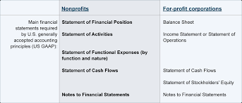 Nonprofit Chart Of Accounts Financial Statements Of Nonprofits Accountingcoach