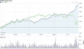 Gld Chart 5 Year Diverging Etfs What Are Gld Spy Telling Us The Big