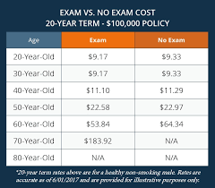 senior life insurance quote stunning 10 things you need to know in 2017 no cal exam