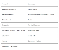 Nmmu Admission Requirements Sa Studysa Study