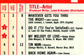 Who Is Number 1 On The Billboard Charts Rewinding The Charts 40 Years Ago A Solo John Lennon Hit