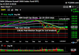 Russell 2000 Index Chart Iwm Russell 2000 Small Cap Index Market Timing Chart 2019 01