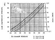 Schmidt Hammer Test Conversion Chart Testing Services From M H Testing Providing Quality