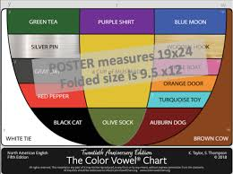 Poster The Color Vowel Chart 5th Edition Elts