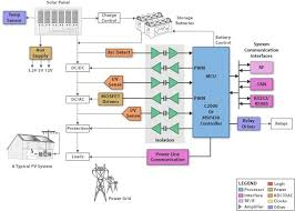 17 best ideas about block diagram crochet blocks ti solar power inverters block diagram