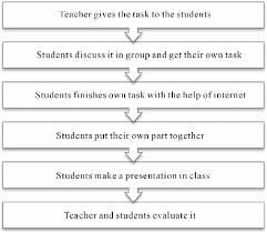 Study Chart For Students Flow Chart Of Fostering Students Self Study Ability