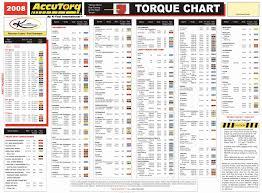 Vehicle Lug Nut Torque Chart 75 Bright Lug Bolt Torque Chart