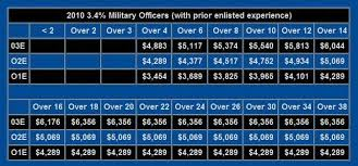2010 Army Pay Chart 19 Interpretive Military Pay Chart O3e