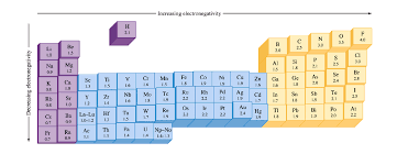 Electronegativity Chart Trend What Trend In Electronegativity Do You See As You Go Down A