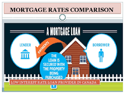 Mortgage Rates Comparison 1 800 929 0625 Video Dailymotion