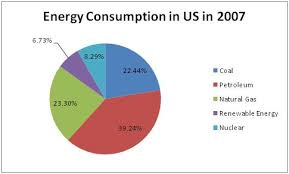 Pie Chart Of Energy Sources In Us Describing Graphs
