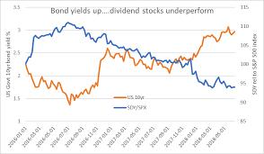 Spdr Performance Chart Is Dividend Investing Dead Spdr S P Dividend Etf